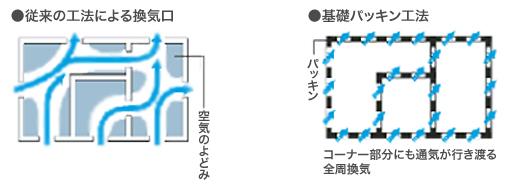 従来工法の換気口では空気のよどみが残り易い。基礎パッキン工法ならコーナー部分にも通気が行き渡り全周換気が可能。