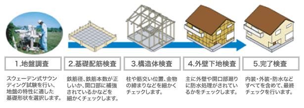 1.地盤調査→2.基礎配筋検査→3.構造体検索→4.外装下地検査→5.完了検査